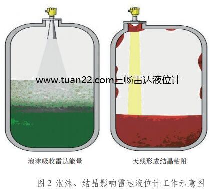 泡沫、结晶影响雷达液位计测量工作示意图