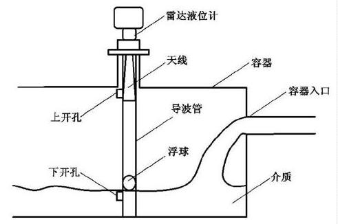 图2 改进型雷达液位计结构示意图