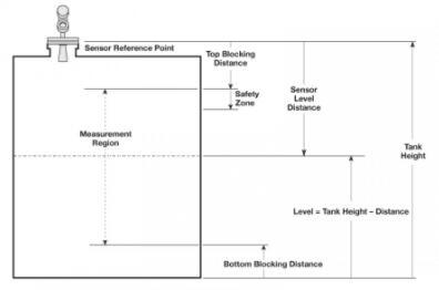 关于导波雷达液位计的独特功能与优势的解读1