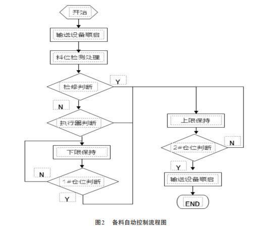 备料自动控制流程图