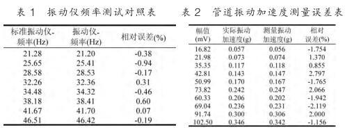 振动仪频率测试对照表和管道振动加速度测量误差表