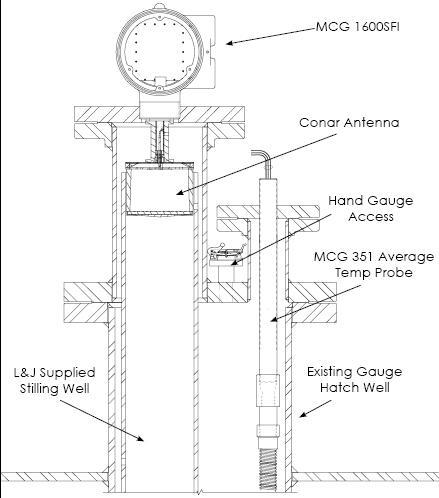 具有静止和平均温度探头的雷达液位计的性能原理图