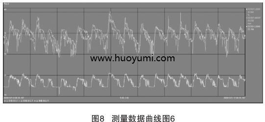 测量数据曲线图6