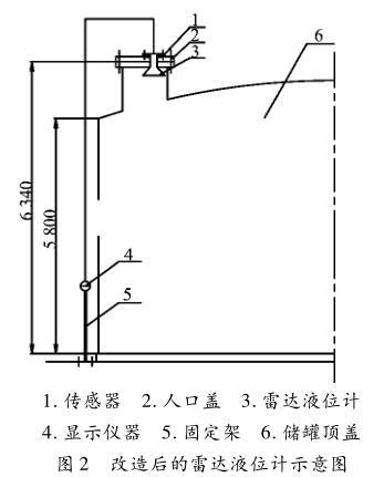 改造后的雷达液位计示意图