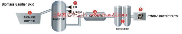 导波雷达液位计生物质气化炉撬装系统的应用