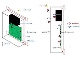 这些图像显示了用于热模拟(左)和传热路径(右)的基本模型。