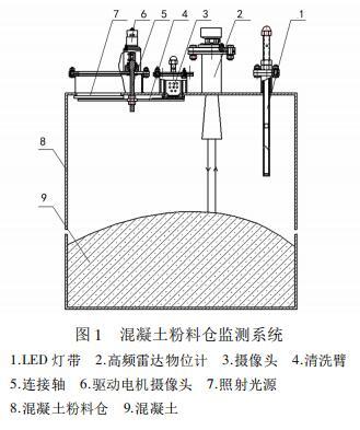 混凝土粉料仓监测系统