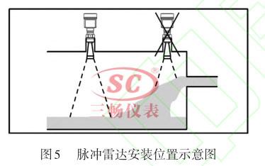 脉冲雷达液位计安装位置示意图