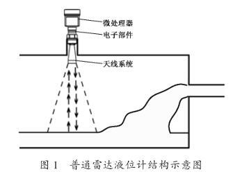 普通雷达液位计结构示意图