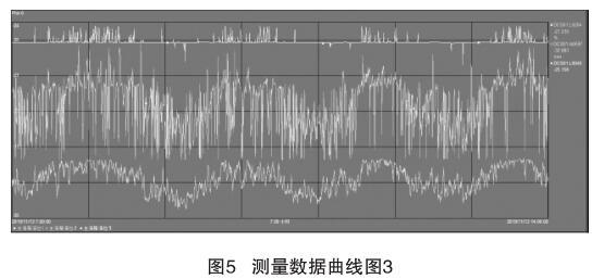 测量数据曲线图3
