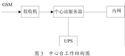 中心台工作结构图