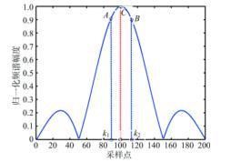 高精度谱估计算法示意图