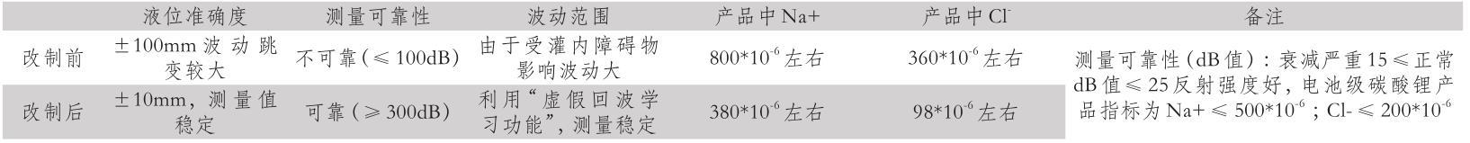 洗涤槽液位测量值在雷达液位测量计改制前后数据对比
