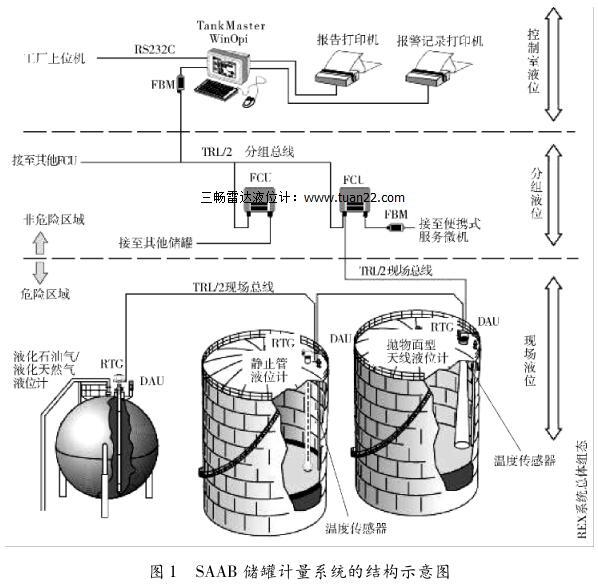 SAAB 储罐计量系统的结构示意图