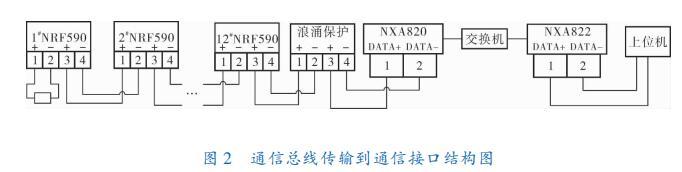 通信总线传输到通信接口结构图
