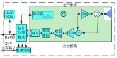 FMCW 雷达液位计原理框图