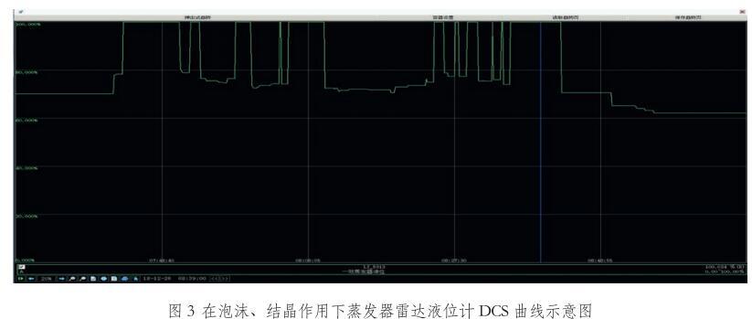 再泡沫、结晶作用下蒸发器雷达液位计DCS曲线示意图
