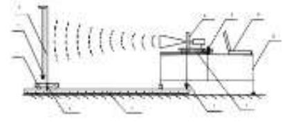 雷达液位计校验组合工装系统组成流程图
