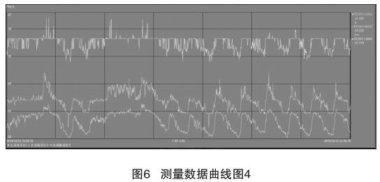 测量数据曲线图4