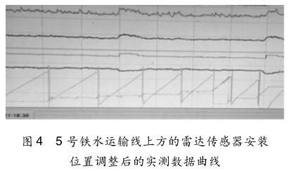 5 号铁水运输线上方的雷达传感器安装 位置调整后的实测数据曲线