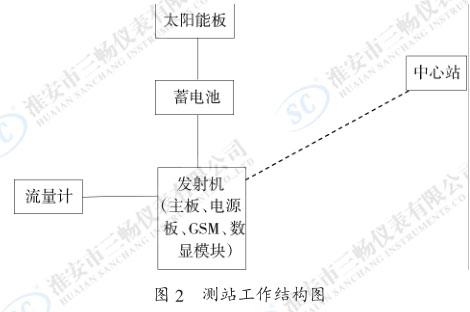 测站工作结构图