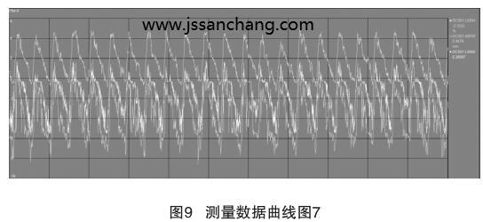 测量数据曲线图7