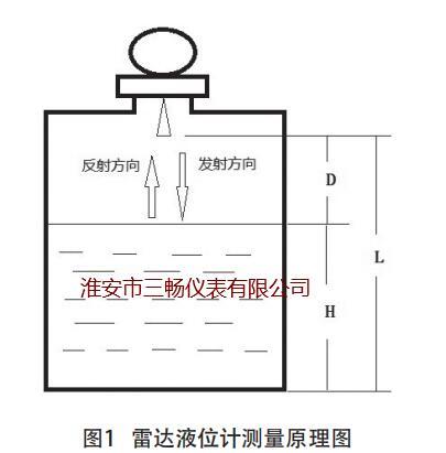 雷达液位计测量原理图