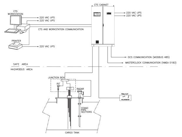 CTS系统构架示意图