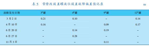 常修改误差罐液位误差故障偏差值记录