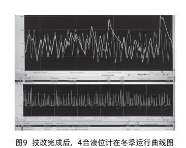 技改完成后,4台液位计在冬季运行曲线图