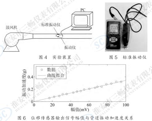 位移传感器输出信号幅值与管道振动加速度关系