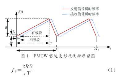 FMCW 雷达波形及测距原理图