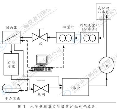 水液位标准实验装置的结构示意图