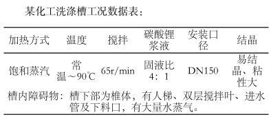 某化工洗涤槽工况数据表