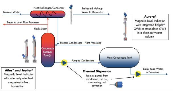 导波雷达液位变送器在冷凝水回收过程中控制消除隐藏的维护成本