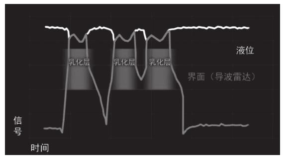 传统导波雷达液位计测量界位