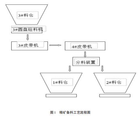 精矿备料工艺流程图