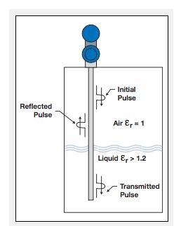 导波雷达液位计为一次性系统提供精确,经济的液位测量.jpg