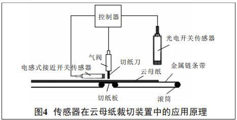 液位计在云母纸裁切装置中的应用原理