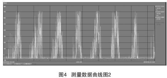 测量数据曲线图2