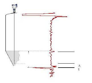 雷达液位计水平测量的创新——探测结束算法1