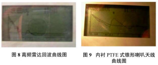 图8高频雷达回波曲线图和图 9 内衬 PTFE 式锥形喇叭天线 曲线图
