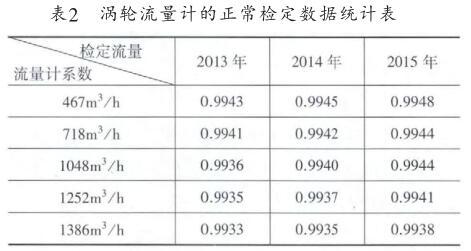 涡轮液位计的正常检定数据统计表