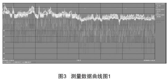 测量数据曲线图1