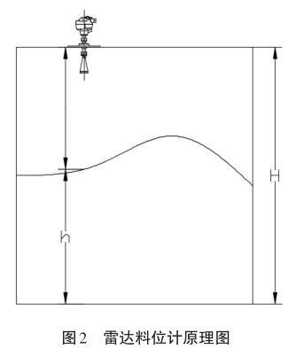 雷达料位计原理图